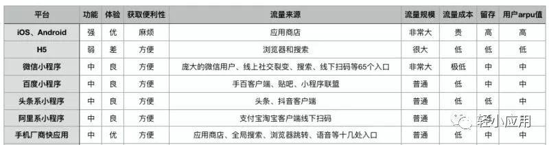 目前被小程序快应用分裂的中国移动互联网