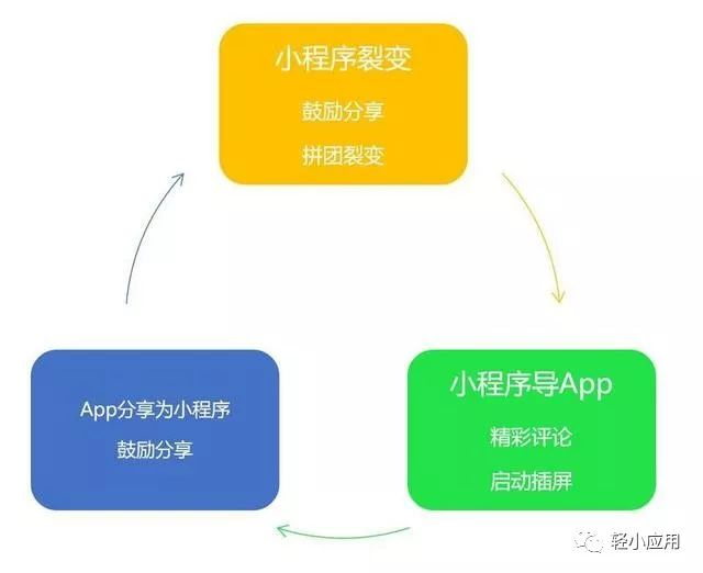 目前被小程序快应用分裂的中国移动互联网-好源码