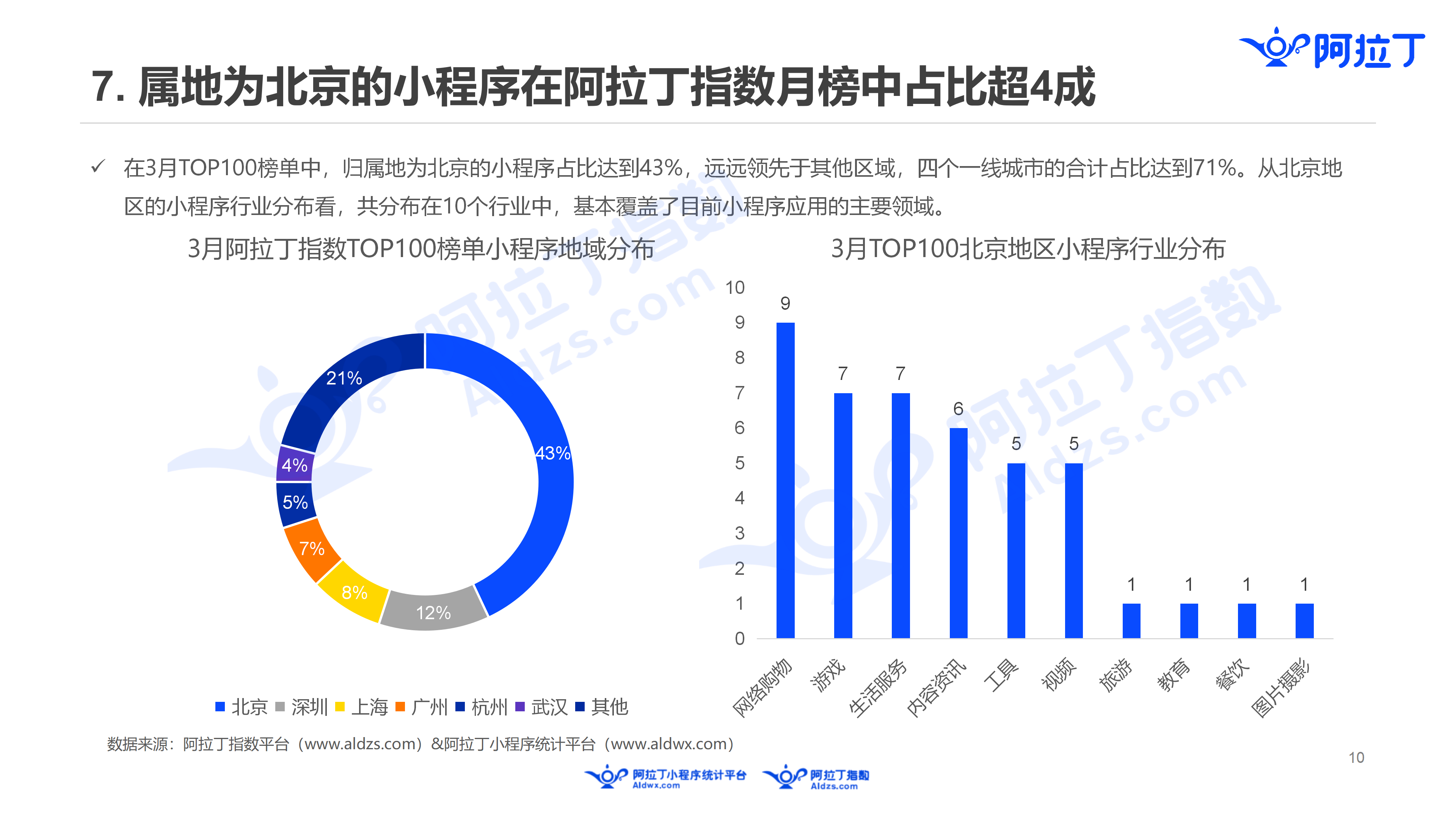 2019年3月中国小程序行业月度报告v5(1)_10.png