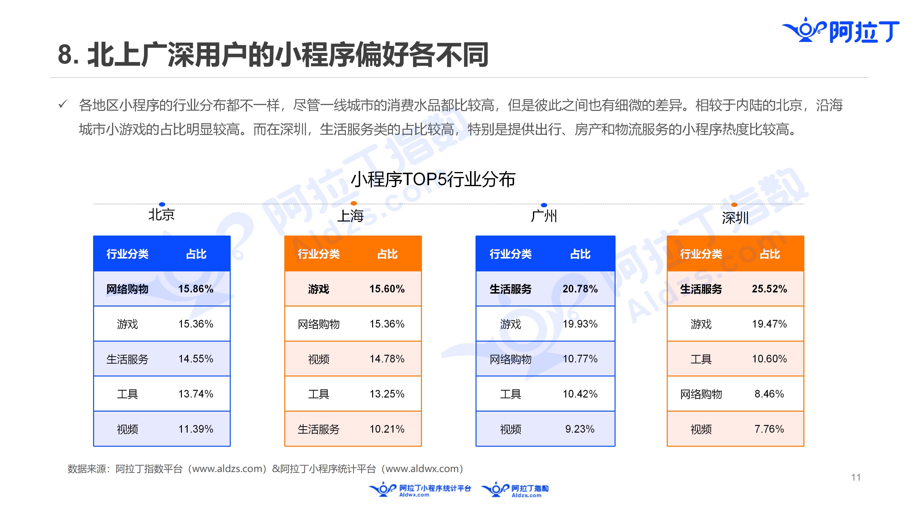 2019年3月中国小程序行业月度报告v5(1)_11.png