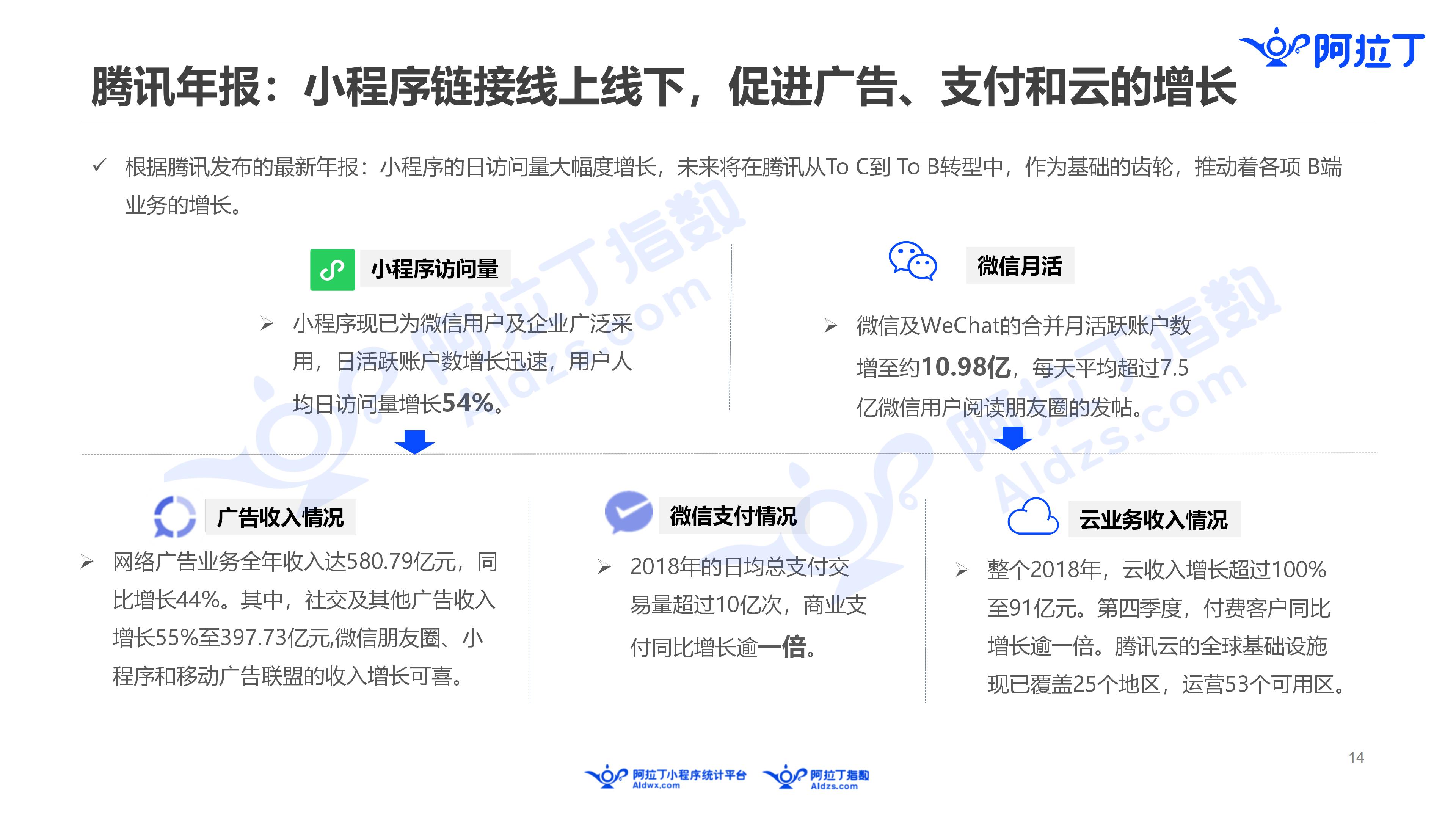 2019年3月中国小程序行业月度报告v5(1)_14.png