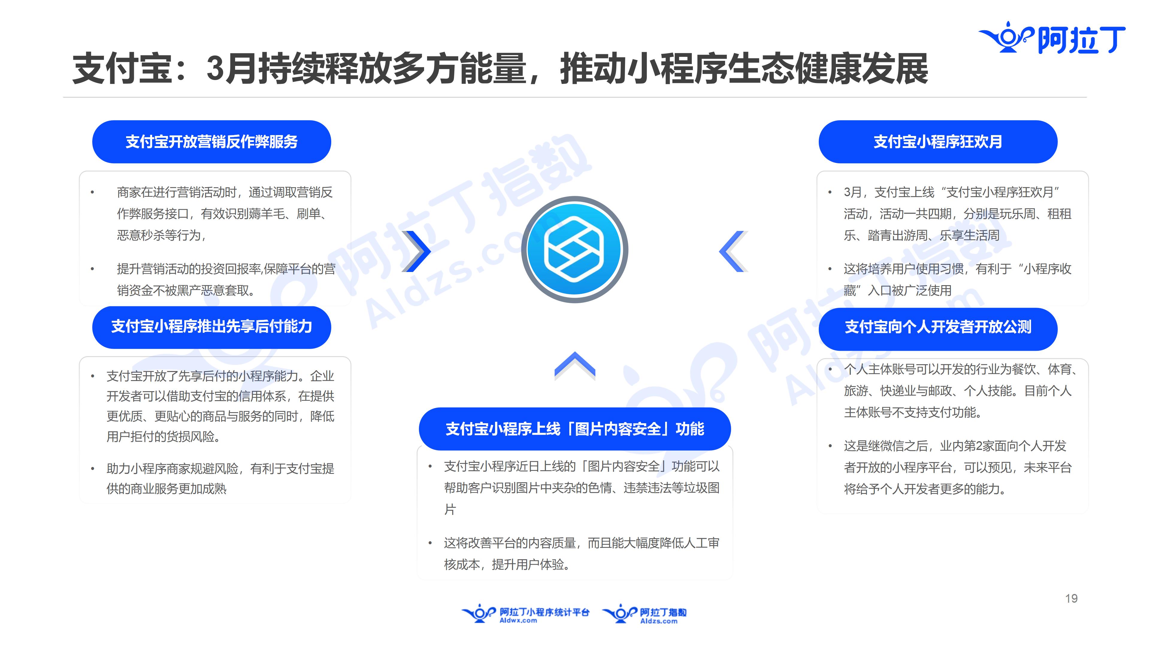 2019年3月中国小程序行业月度报告v5(1)_19.png