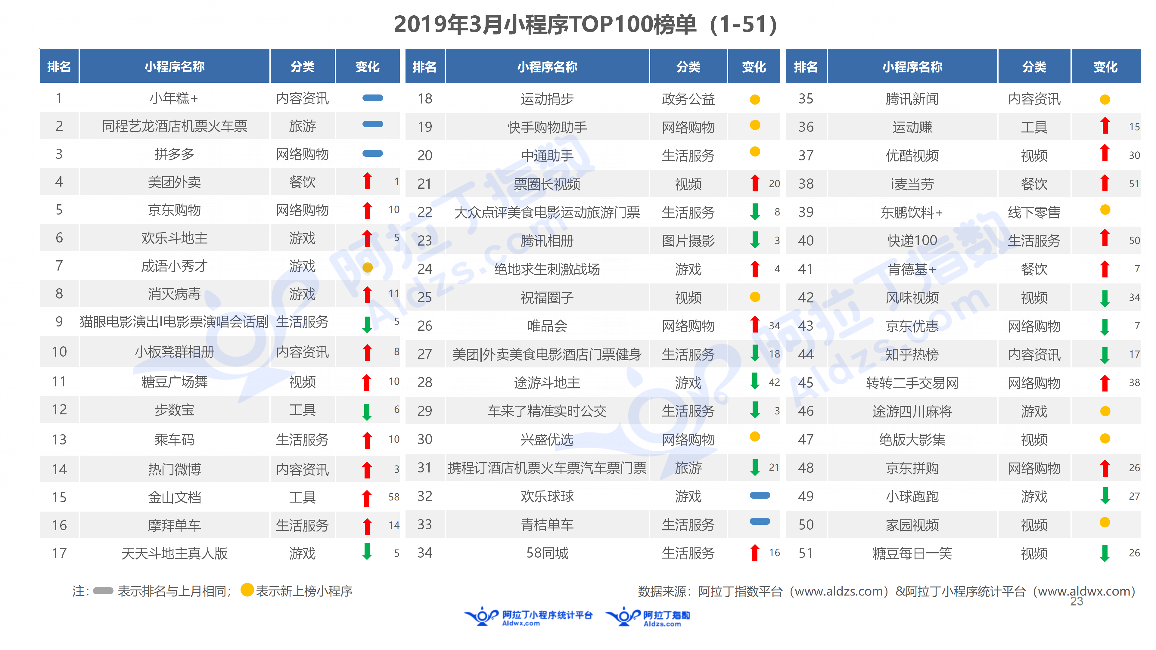 2019年3月中国小程序行业月度报告v5(1)_23.png