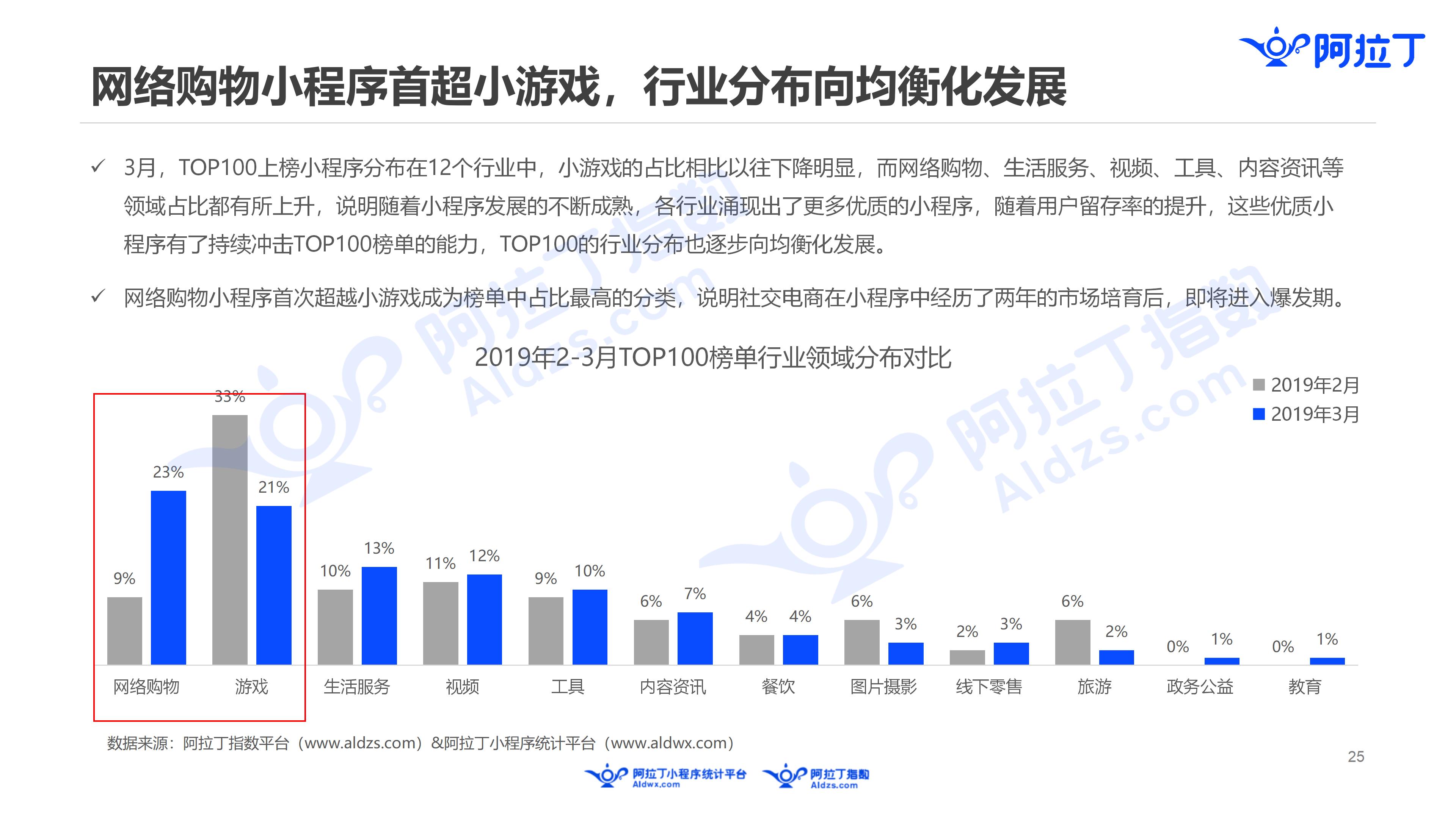 2019年3月中国小程序行业月度报告v5(1)_25.png