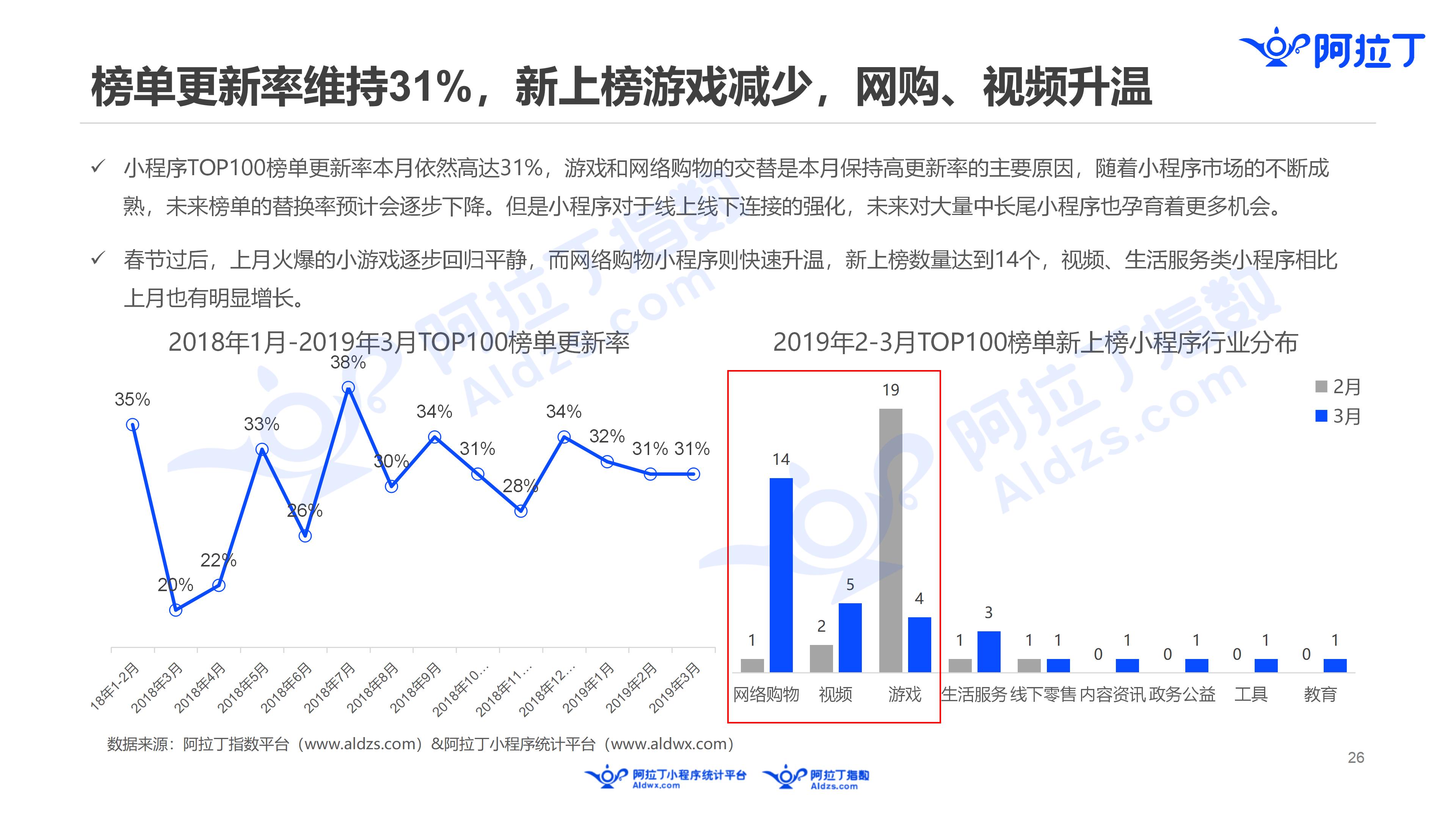 2019年3月中国小程序行业月度报告v5(1)_26.png