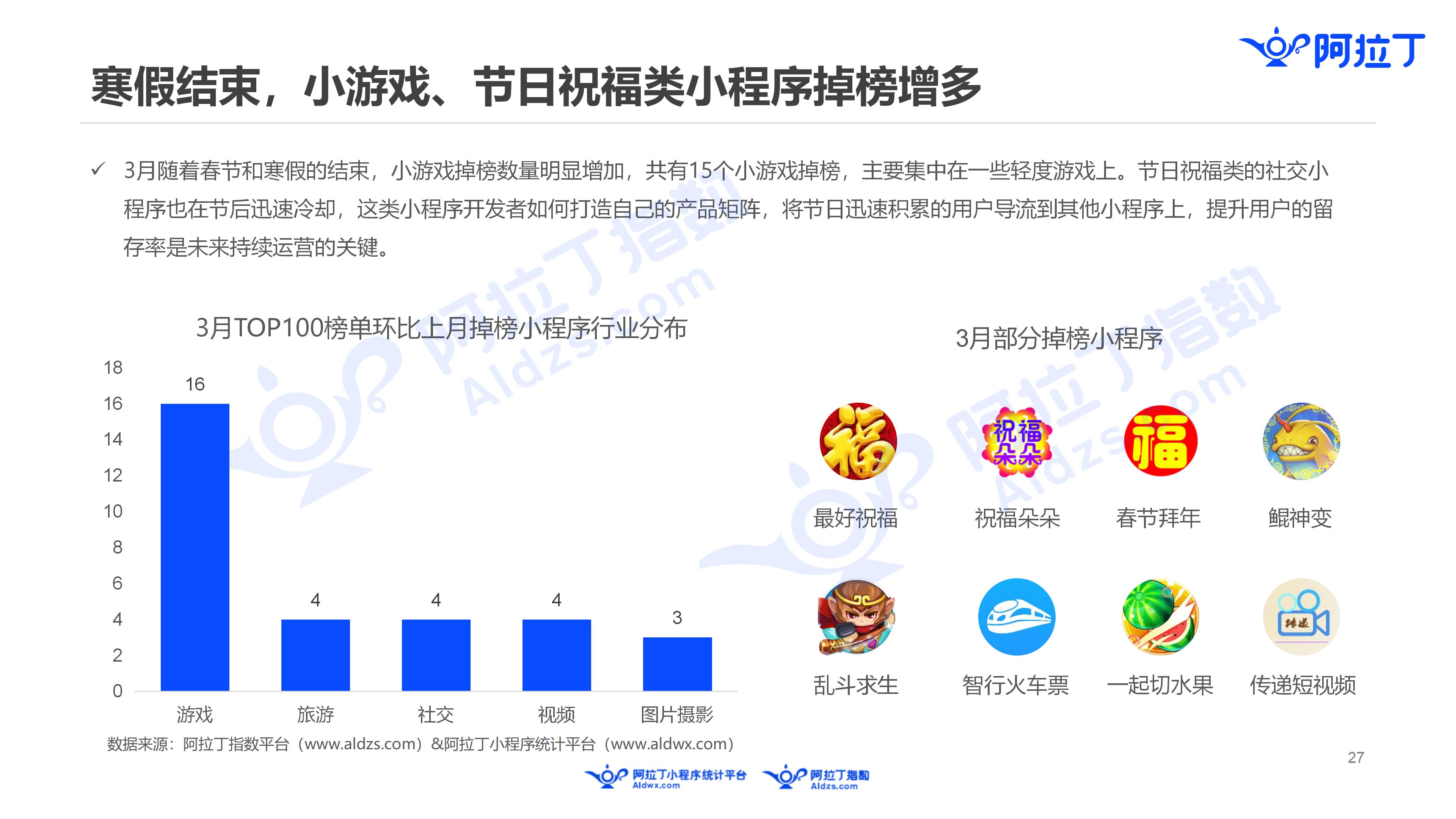 2019年3月中国小程序行业月度报告v5(1)_27.png