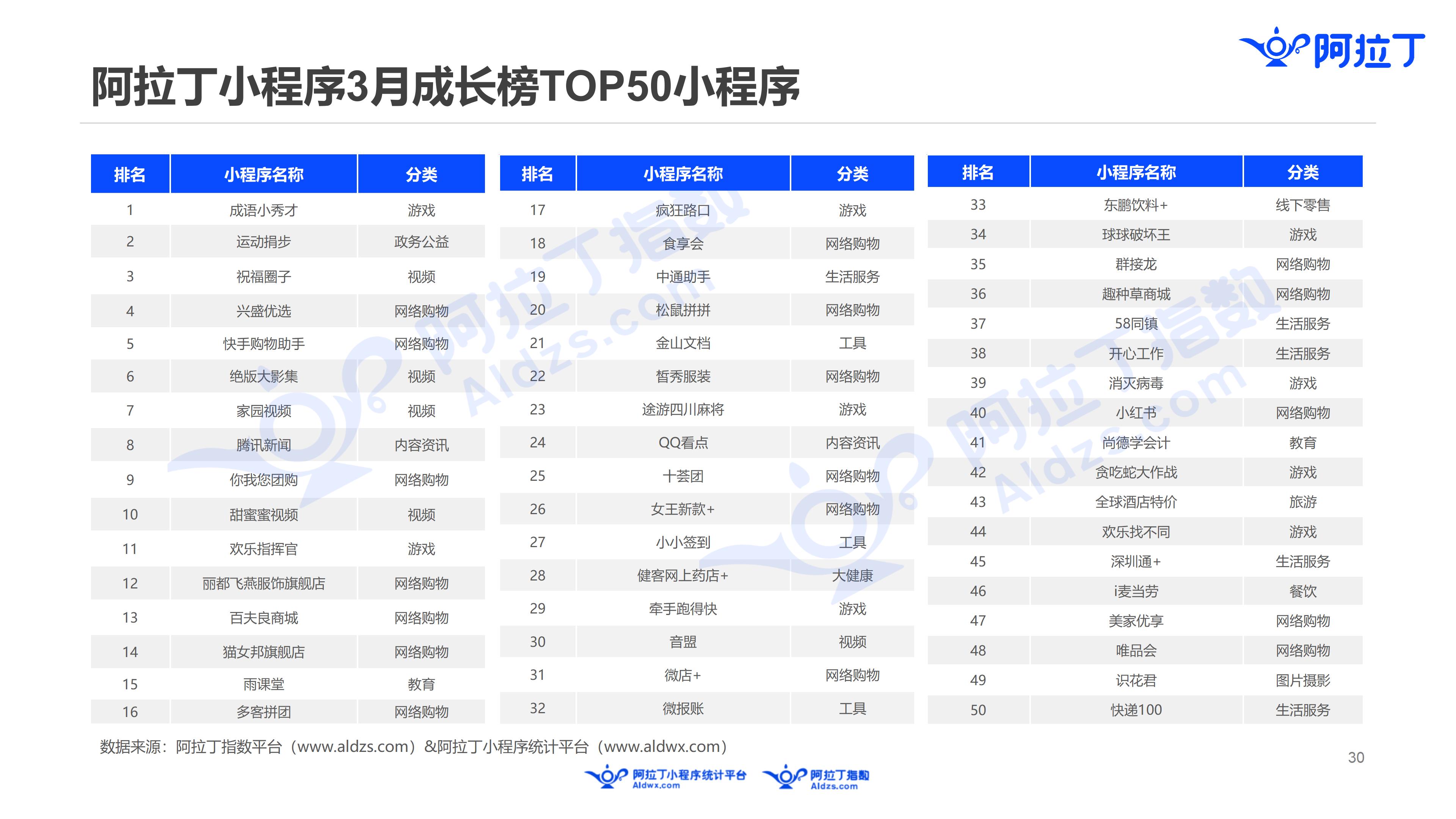 2019年3月中国小程序行业月度报告v5(1)_30.png
