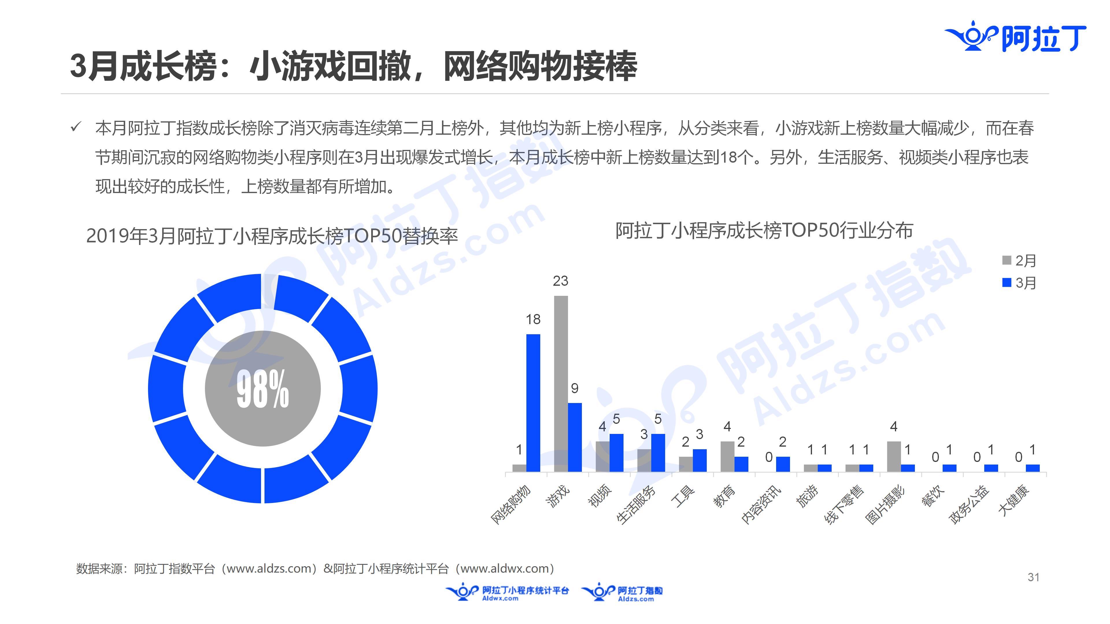 2019年3月中国小程序行业月度报告v5(1)_31.png