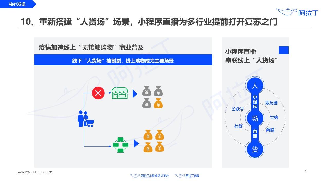 2020年3月小程序互聯網發展研究報告V5.jpg