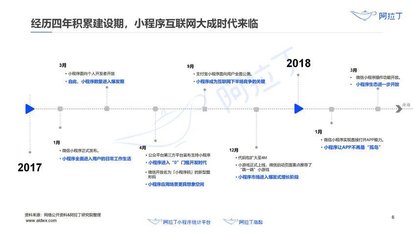2020年小程序互联网发展白皮书(终稿)0113-研究院_07.jpg