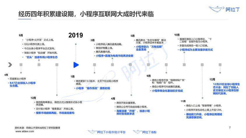 2020年小程序互联网发展白皮书(终稿)0113-研究院_08.jpg