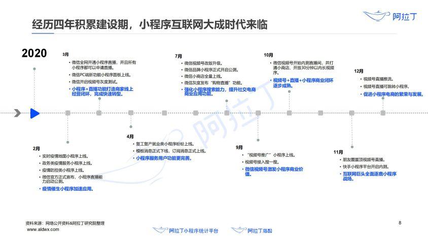 2020年小程序互联网发展白皮书(终稿)0113-研究院_09.jpg