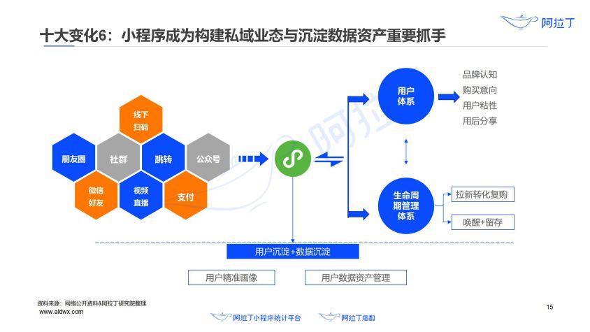 2020年小程序互联网发展白皮书(终稿)0113-研究院_16.jpg
