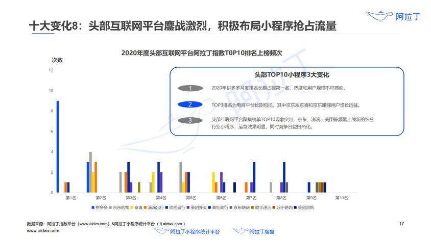 2020年小程序互联网发展白皮书(终稿)0113-研究院_18.jpg