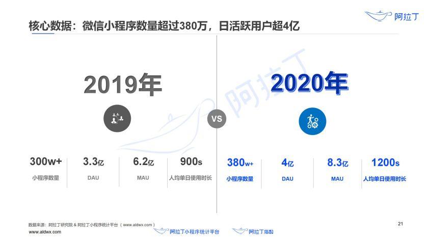2020年小程序互联网发展白皮书(终稿)0113-研究院_22.jpg