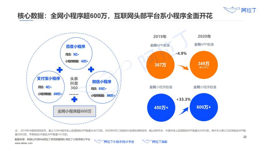 2020年小程序互联网发展白皮书(终稿)0113-研究院_23.jpg
