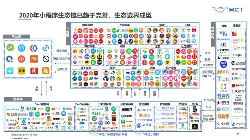 2020年小程序互联网发展白皮书(终稿)0113-研究院_31.jpg