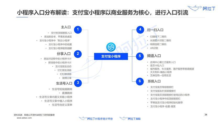 2020年小程序互联网发展白皮书(终稿)0113-研究院_35.jpg