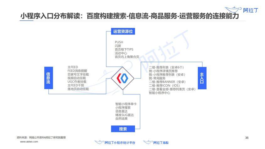 2020年小程序互联网发展白皮书(终稿)0113-研究院_36.jpg
