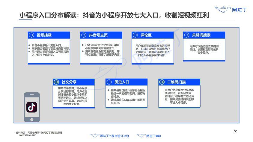 2020年小程序互联网发展白皮书(终稿)0113-研究院_37.jpg
