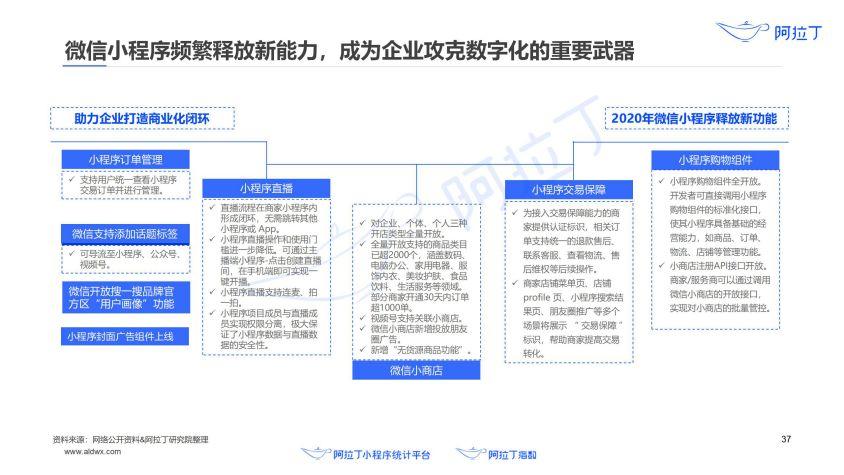 2020年小程序互联网发展白皮书(终稿)0113-研究院_38.jpg