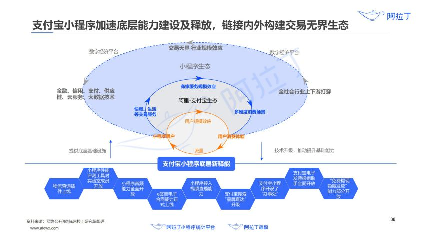 2020年小程序互联网发展白皮书(终稿)0113-研究院_39.jpg