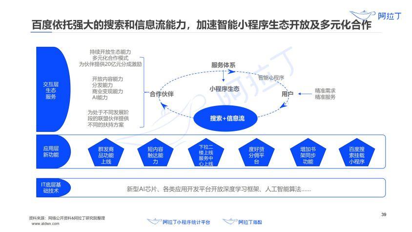 2020年小程序互联网发展白皮书(终稿)0113-研究院_40.jpg