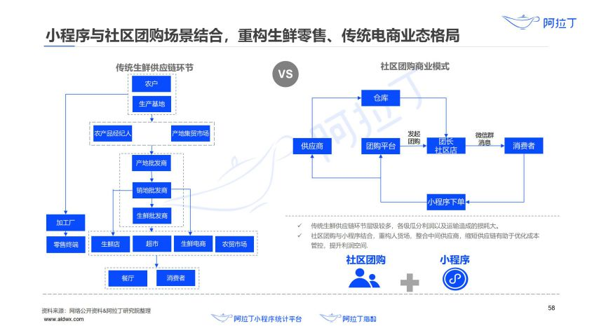 2020年小程序互联网发展白皮书(终稿)0113-研究院_59.jpg