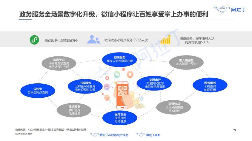 2020年小程序互联网发展白皮书(终稿)0113-研究院_78.jpg
