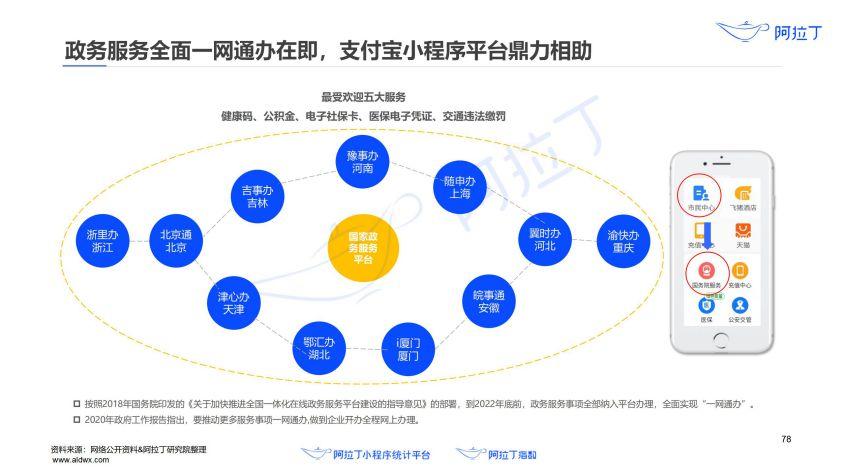 2020年小程序互联网发展白皮书(终稿)0113-研究院_79.jpg