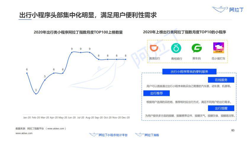 2020年小程序互联网发展白皮书(终稿)0113-研究院_84.jpg