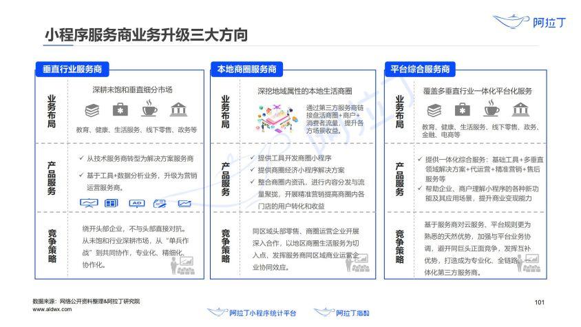 2020年小程序互联网发展白皮书(终稿)0113-研究院_102.jpg