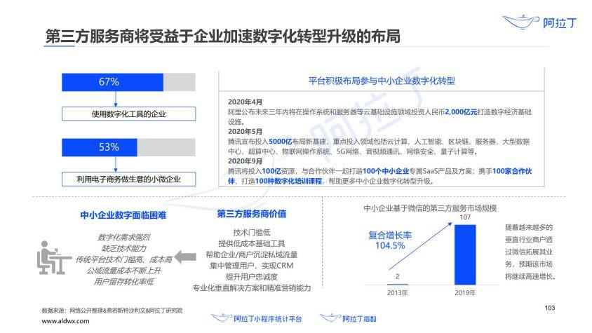 2020年小程序互联网发展白皮书(终稿)0113-研究院_104.jpg