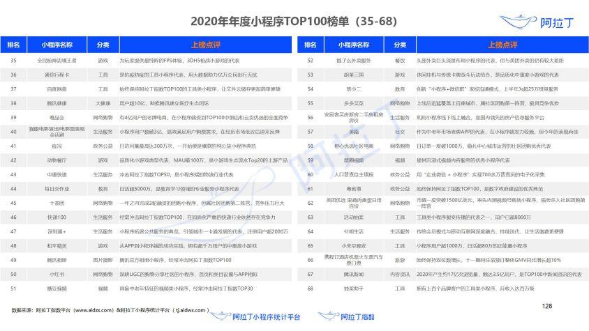 2020年小程序互联网发展白皮书(终稿)0113-研究院_129.jpg