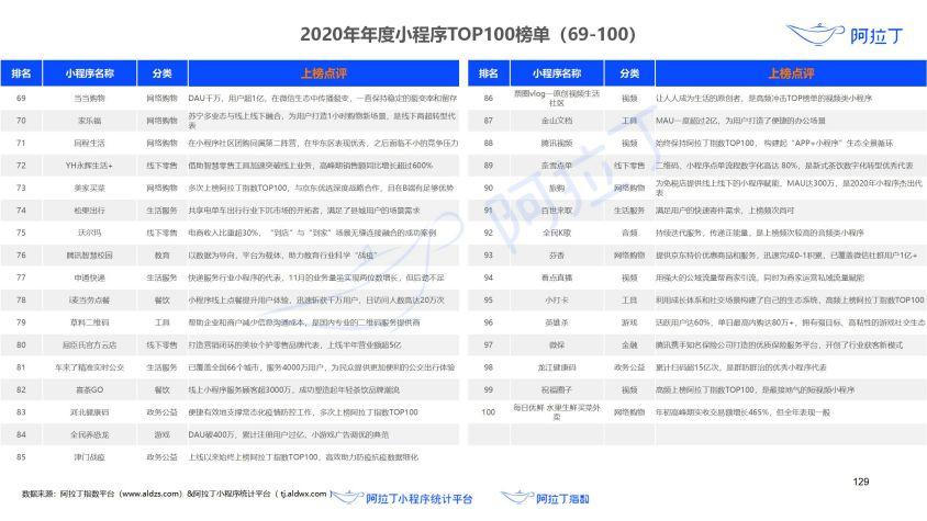 2020年小程序互联网发展白皮书(终稿)0113-研究院_130.jpg