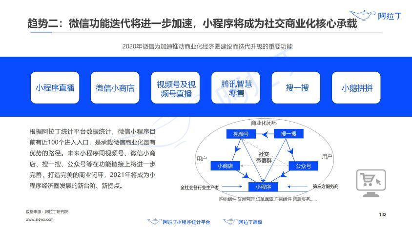 2020年小程序互联网发展白皮书(终稿)0113-研究院_133.jpg