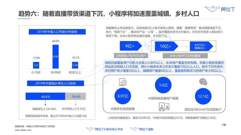 2020年小程序互联网发展白皮书(终稿)0113-研究院_137.jpg
